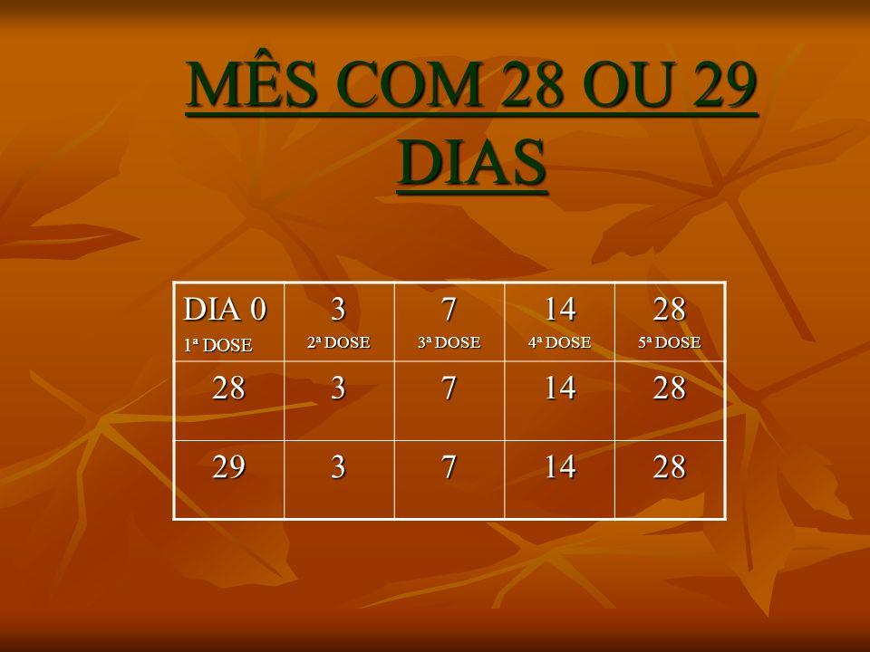 MÊS COM 28 OU 29 DIAS DIA 0 1ª DOSE 3 2ª DOSE 7 3ª DOSE 14 4ª DOSE 28 5ª DOSE 28371428 29371428