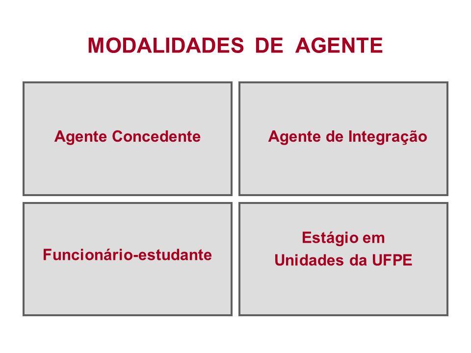 MODALIDADES DE AGENTE Agente Concedente Agente de Integração Funcionário-estudante Estágio em Unidades da UFPE