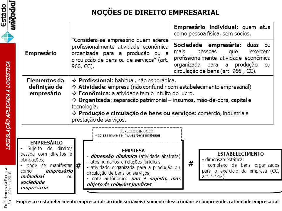 LEGISLAÇÃO APLICADA À LOGÍSTICA Prof. Hermes da Fonseca Aula – 02 mar. 2010 NOÇÕES DE DIREITO EMPRESARIAL Empresário Considera-se empresário quem exer