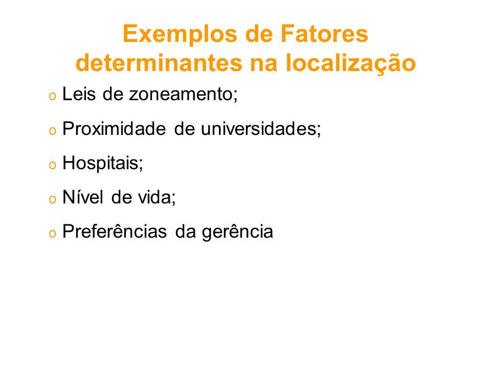 o Leis de zoneamento; o Proximidade de universidades; o Hospitais; o Nível de vida; o Preferências da gerência Exemplos de Fatores determinantes na lo