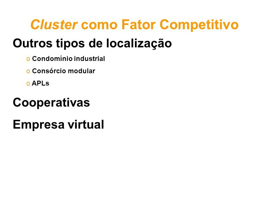 Outros tipos de localização o Condomínio industrial o Consórcio modular o APLs Cooperativas Empresa virtual Cluster como Fator Competitivo