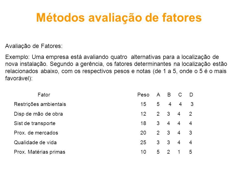 Métodos avaliação de fatores Avaliação de Fatores: Exemplo: Uma empresa está avaliando quatro alternativas para a localização de nova instalação. Segu