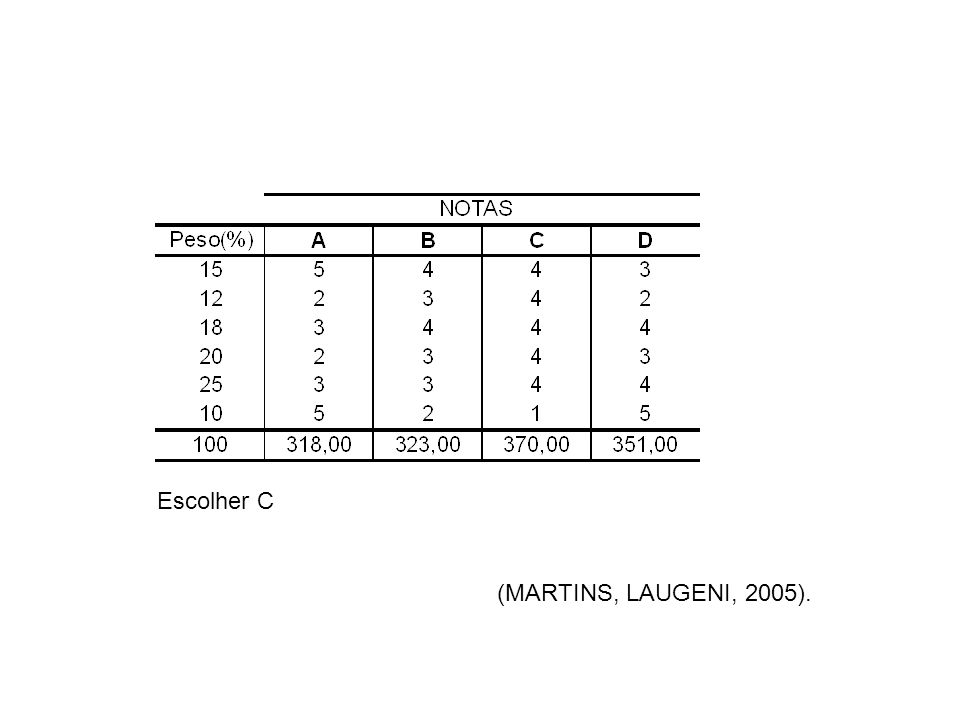 Escolher C (MARTINS, LAUGENI, 2005).