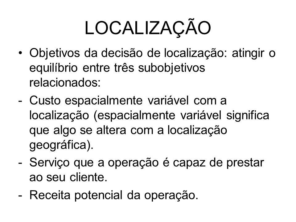 LOCALIZAÇÃO Objetivos da decisão de localização: atingir o equilíbrio entre três subobjetivos relacionados: -Custo espacialmente variável com a locali