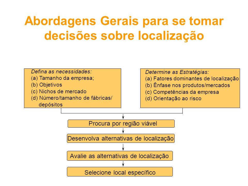 Defina as necessidades: (a) Tamanho da empresa; (b) Objetivos (c) Nichos de mercado (d) Número/tamanho de fábricas/ depósitos Determine as Estratégias