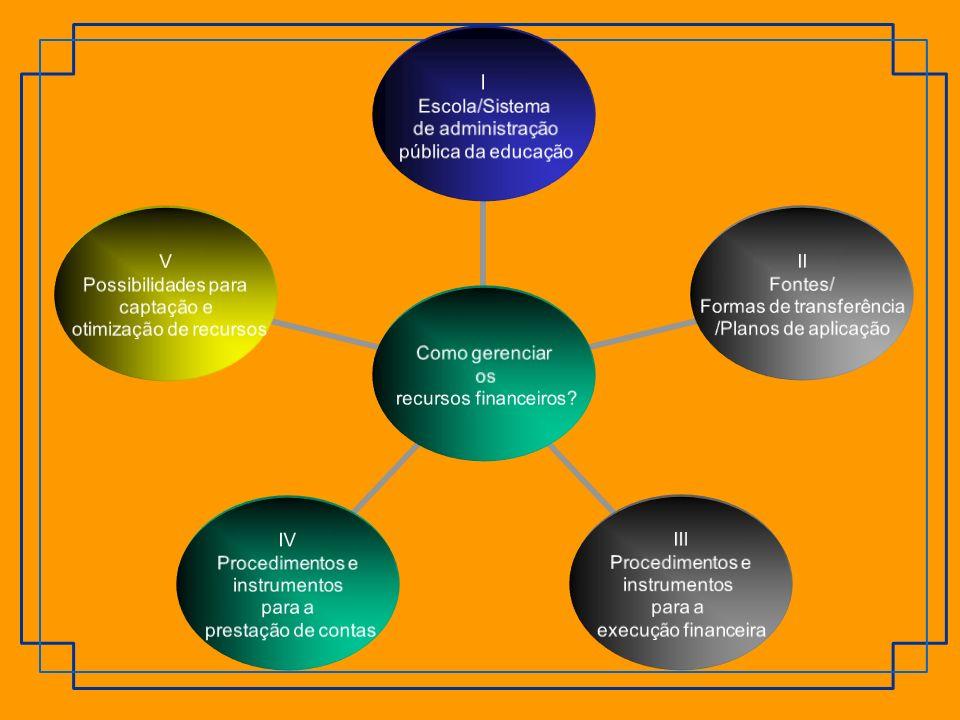 Como gerenciar os recursos financeiros? I Escola/Sistema de administração pública da educação II Fontes/ Formas de transferência /Planos de aplicação
