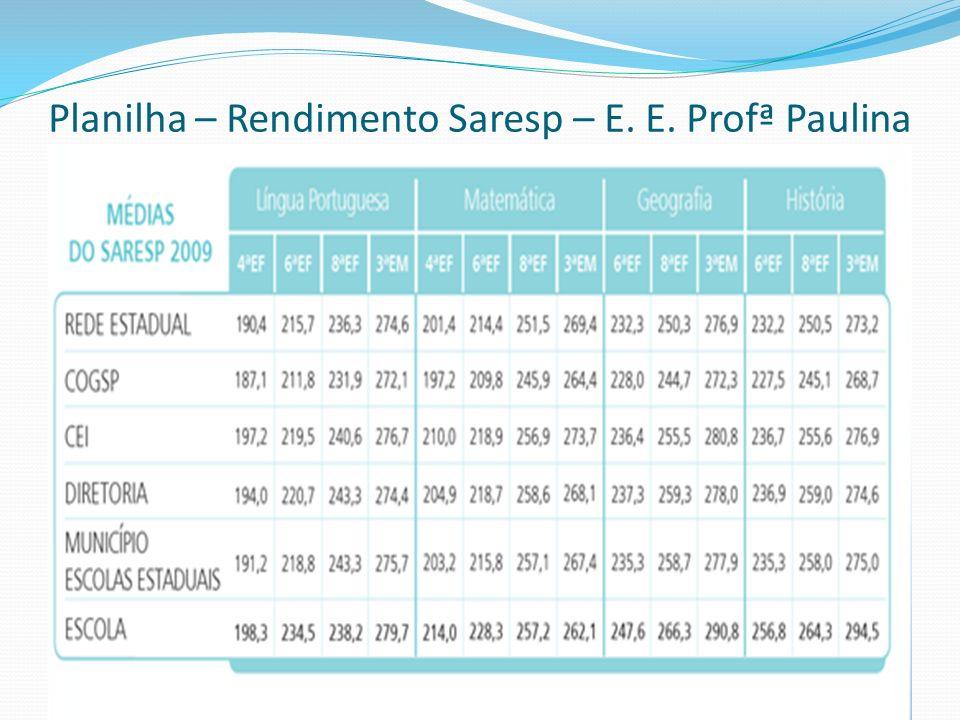Planilha – Rendimento Saresp – E. E. Profª Paulina Rosa – Hortolândia - 2009