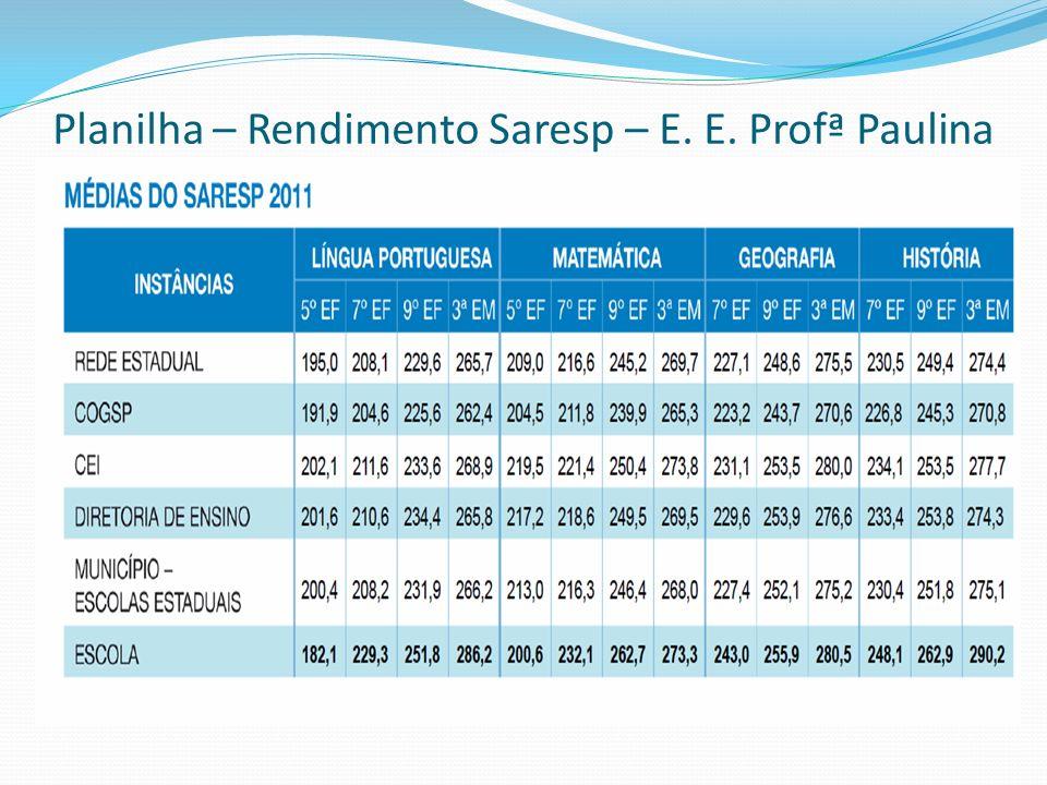 Planilha – Rendimento Saresp – E. E. Profª Paulina Rosa – Hortolândia - 2011