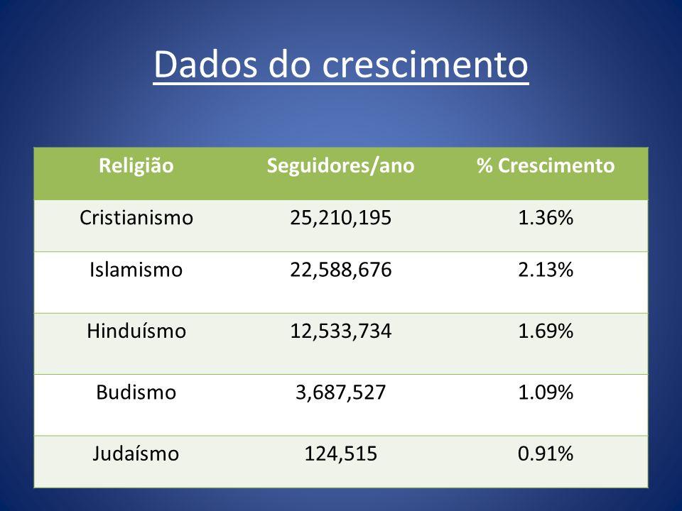 Dados do crescimento ReligiãoSeguidores/ano% Crescimento Cristianismo25,210,1951.36% Islamismo22,588,6762.13% Hinduísmo12,533,7341.69% Budismo3,687,52