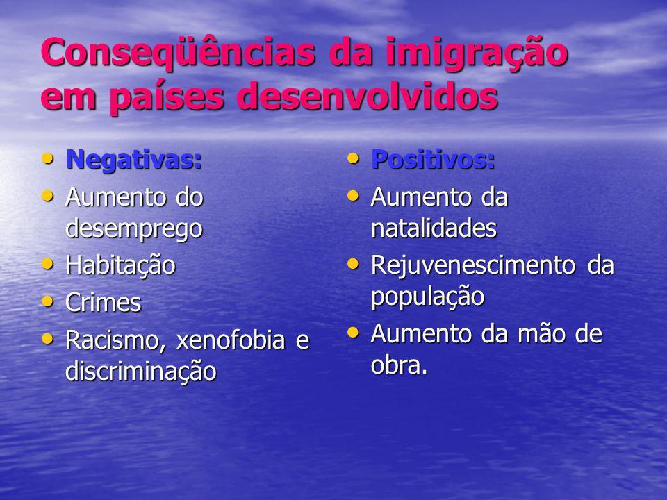 Conseqüências da imigração em países desenvolvidos Negativas: Negativas: Aumento do desemprego Aumento do desemprego Habitação Habitação Crimes Crimes