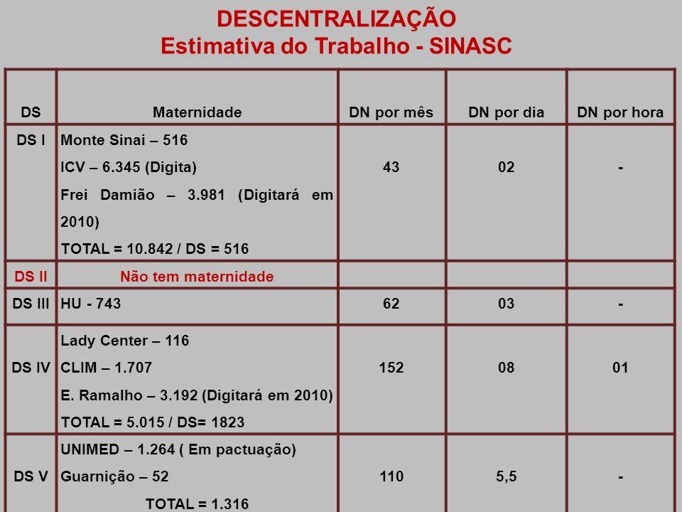 DSMaternidadeDN por mêsDN por diaDN por hora DS I Monte Sinai – 516 ICV – 6.345 (Digita) Frei Damião – 3.981 (Digitará em 2010) TOTAL = 10.842 / DS =