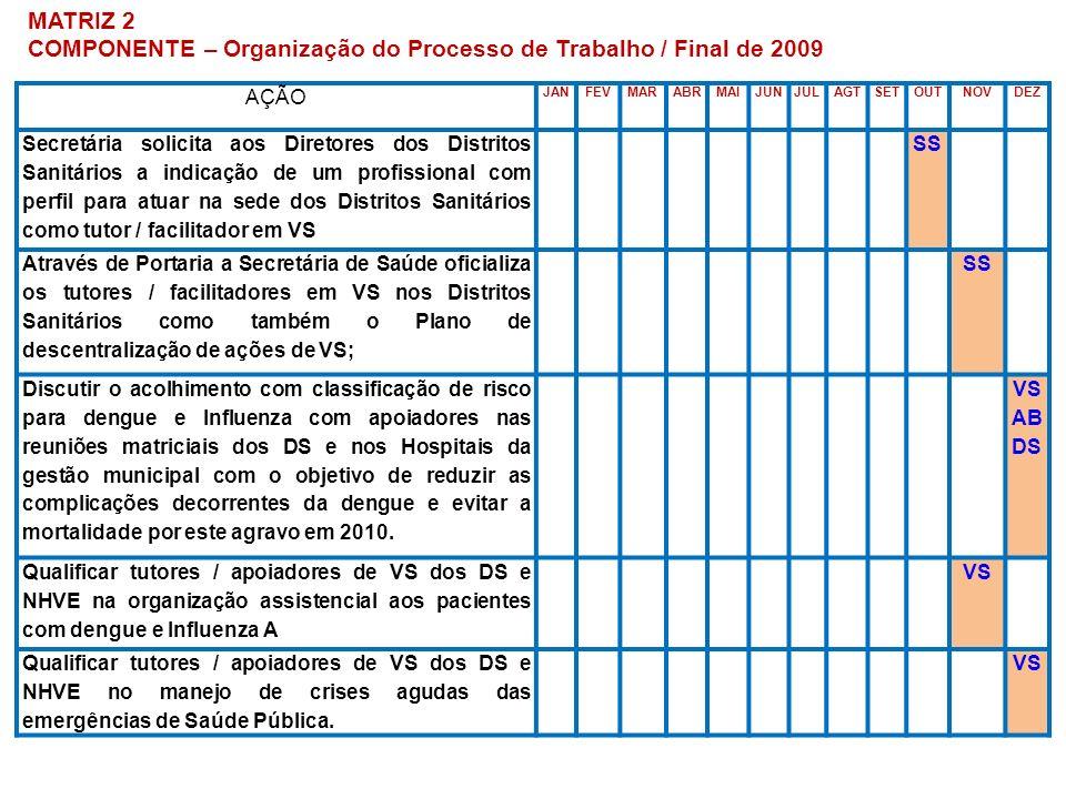 MATRIZ 2 COMPONENTE – Organização do Processo de Trabalho / Final de 2009 AÇÃO JANFEVMARABRMAIJUNJULAGTSETOUTNOVDEZ Secretária solicita aos Diretores