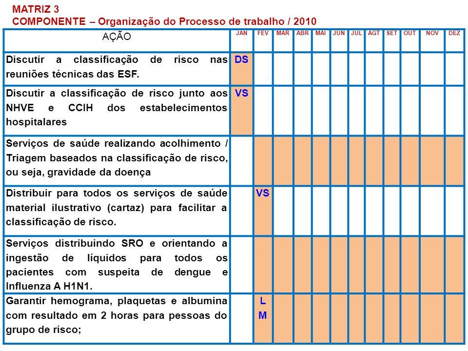 MATRIZ 3 COMPONENTE – Organização do Processo de trabalho / 2010 AÇÃO JANFEVMARABRMAIJUNJULAGTSETOUTNOVDEZ Discutir a classificação de risco nas reuni