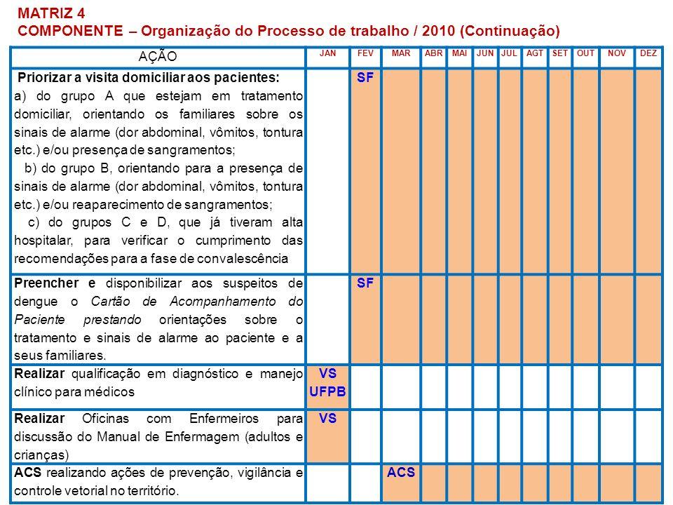 MATRIZ 4 COMPONENTE – Organização do Processo de trabalho / 2010 (Continuação) AÇÃO JANFEVMARABRMAIJUNJULAGTSETOUTNOVDEZ Priorizar a visita domiciliar