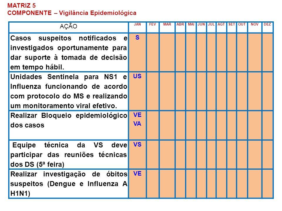 MATRIZ 5 COMPONENTE – Vigilância Epidemiológica AÇÃO JANFEVMARABRMAIJUNJULAGTSETOUTNOVDEZ Casos suspeitos notificados e investigados oportunamente par