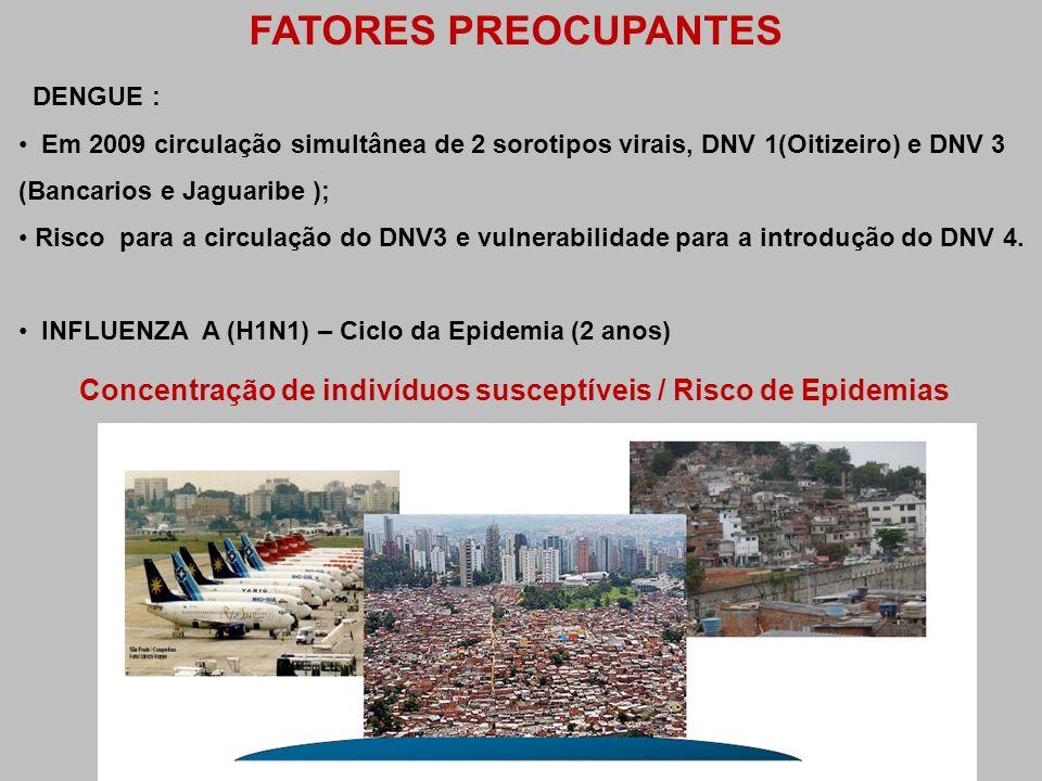 DENGUE : Em 2009 circulação simultânea de 2 sorotipos virais, DNV 1(Oitizeiro) e DNV 3 (Bancarios e Jaguaribe ); Risco para a circulação do DNV3 e vul