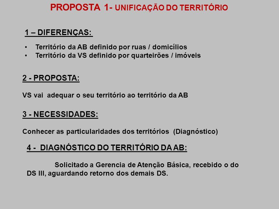 PROPOSTA 1- UNIFICAÇÃO DO TERRITÓRIO 1 – DIFERENÇAS: Território da AB definido por ruas / domicílios Território da VS definido por quarteirões / imóve