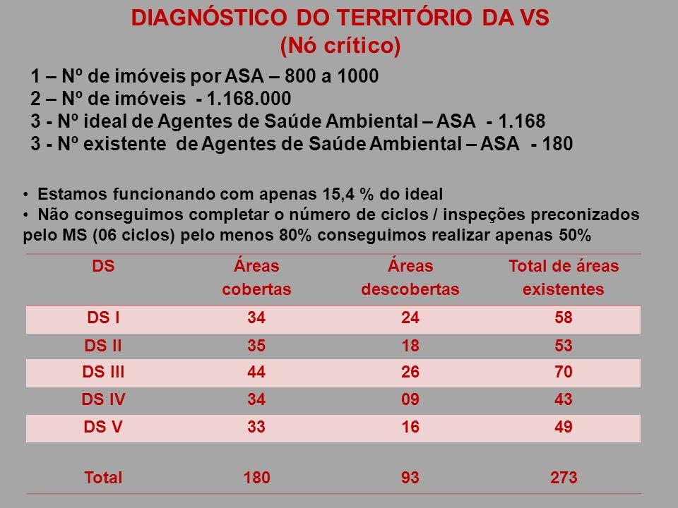 DIAGNÓSTICO DO TERRITÓRIO DA VS (Nó crítico) 1 – Nº de imóveis por ASA – 800 a 1000 2 – Nº de imóveis - 1.168.000 3 - Nº ideal de Agentes de Saúde Amb