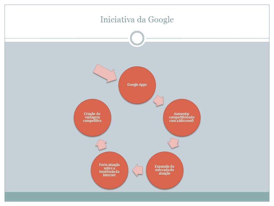 Iniciativa da Google Google Apps Aumentar competitividade com a Microsoft Expansão do mercado de atuação Forte atuação sobre a tendência da internet C