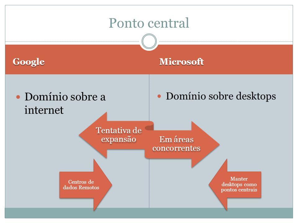 Google Microsoft Domínio sobre a internet Domínio sobre desktops Ponto central Tentativa de expansão Em áreas concorrentes Centros de dados Remotos Ma