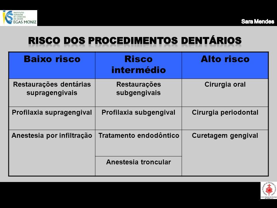 Baixo riscoRisco intermédio Alto risco Restaurações dentárias supragengivais Restaurações subgengivais Cirurgia oral Profilaxia supragengivalProfilaxi