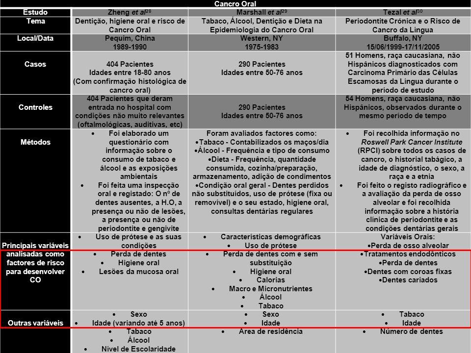 Cancro Oral EstudoZheng et al 28 Marshall et al 29 Tezal et al 30 TemaDentição, higiene oral e risco de Cancro Oral Tabaco, Álcool, Dentição e Dieta n