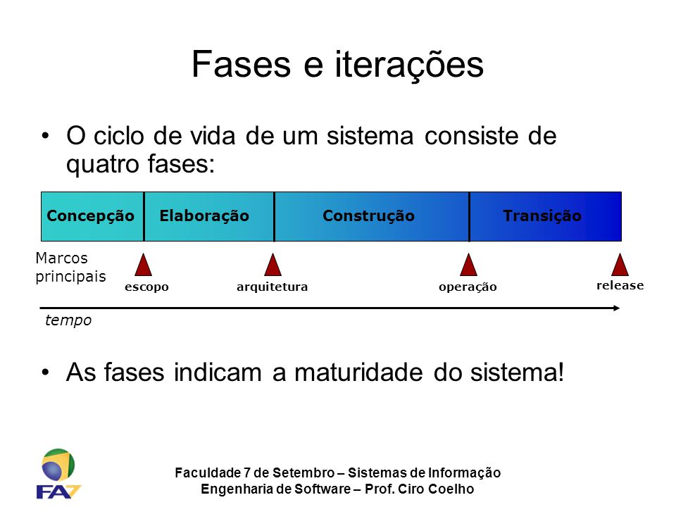 Faculdade 7 de Setembro – Sistemas de Informação Engenharia de Software – Prof. Ciro Coelho tempo ConcepçãoElaboraçãoConstruçãoTransição Marcos princi
