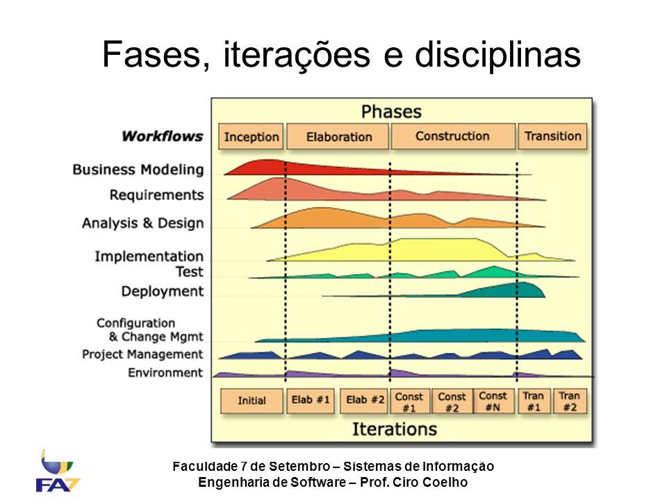 Faculdade 7 de Setembro – Sistemas de Informação Engenharia de Software – Prof. Ciro Coelho Fases, iterações e disciplinas