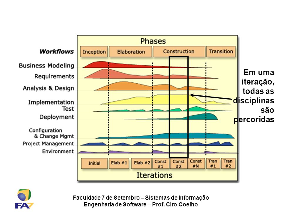 Faculdade 7 de Setembro – Sistemas de Informação Engenharia de Software – Prof. Ciro Coelho Em uma iteração, todas as disciplinas são percoridas