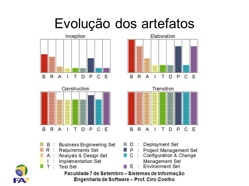 Faculdade 7 de Setembro – Sistemas de Informação Engenharia de Software – Prof. Ciro Coelho Evolução dos artefatos