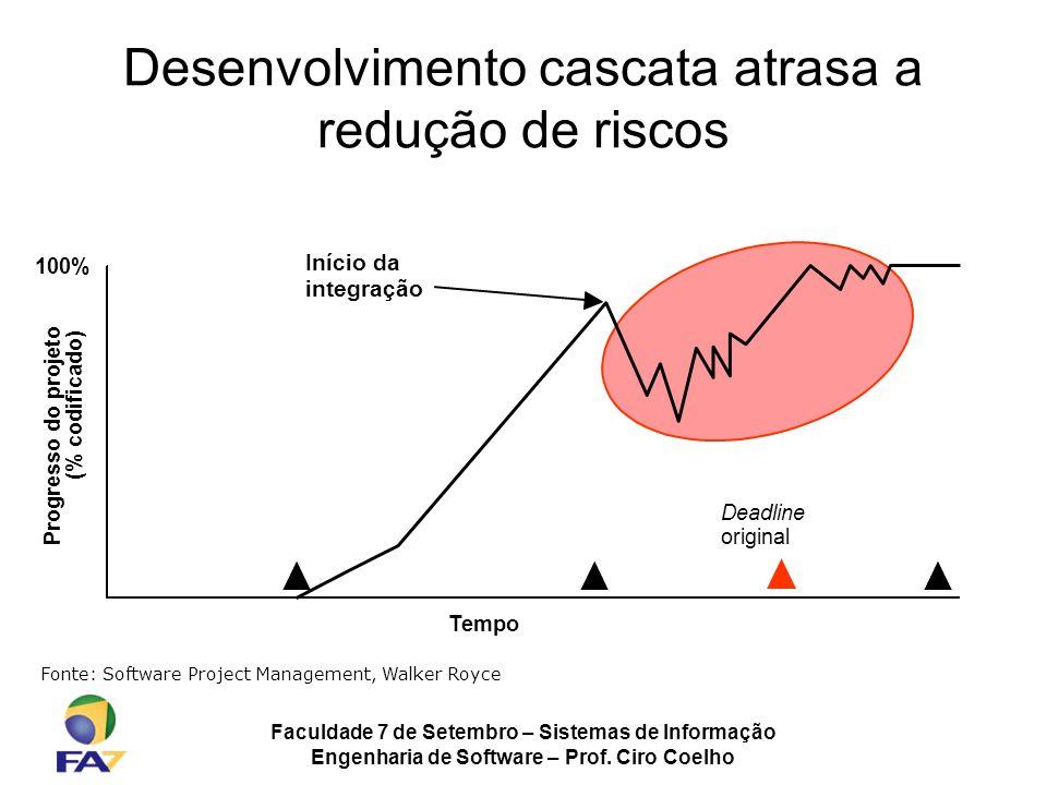 Faculdade 7 de Setembro – Sistemas de Informação Engenharia de Software – Prof. Ciro Coelho Desenvolvimento cascata atrasa a redução de riscos Início