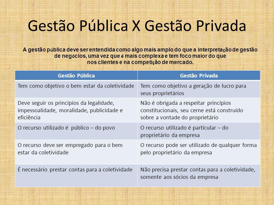 Gestão Pública X Gestão Privada Gestão PúblicaGestão Privada Tem como objetivo o bem estar da coletividadeTem como objetivo a geração de lucro para se