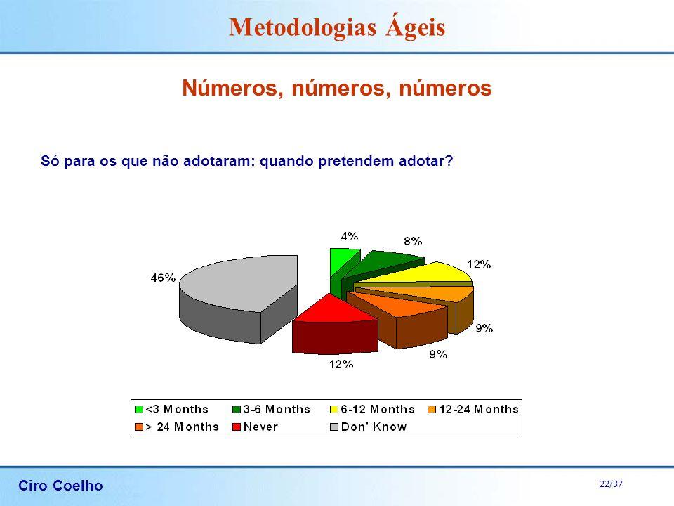 Ciro Coelho 22/37 Metodologias Ágeis Números, números, números Só para os que não adotaram: quando pretendem adotar?