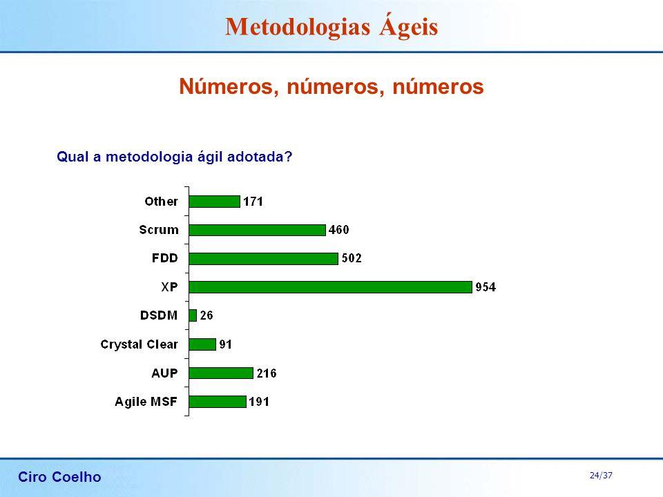 Ciro Coelho 24/37 Metodologias Ágeis Números, números, números Qual a metodologia ágil adotada?