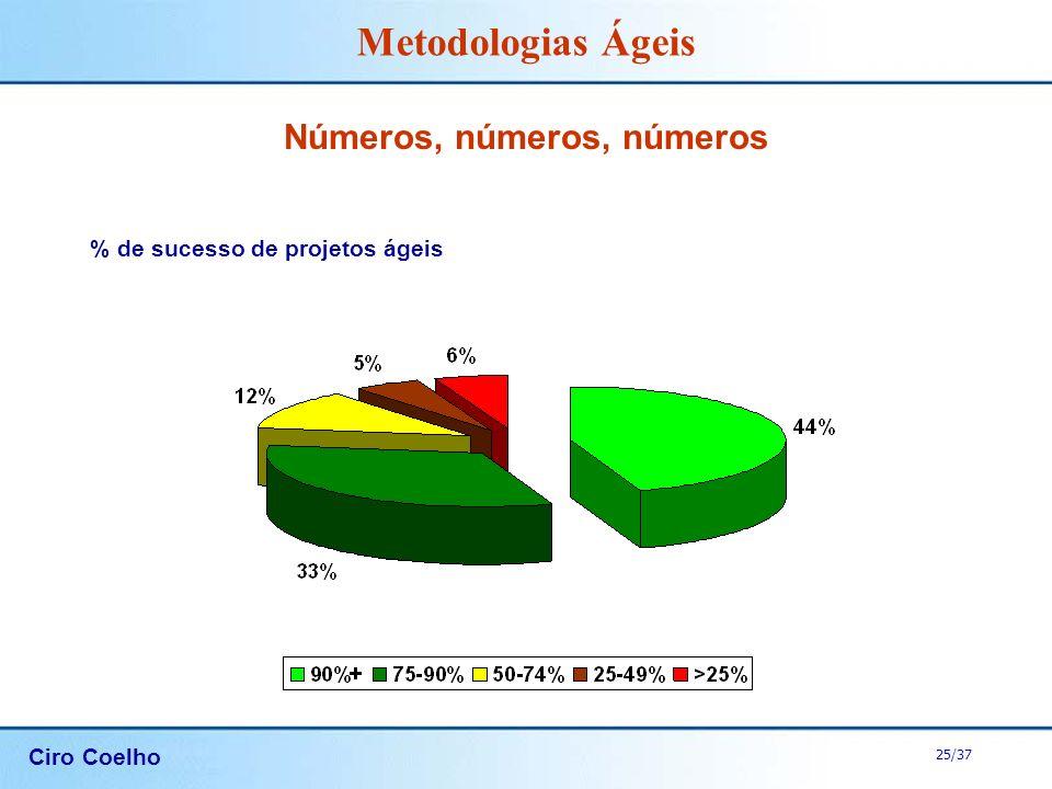 Ciro Coelho 25/37 Metodologias Ágeis Números, números, números % de sucesso de projetos ágeis