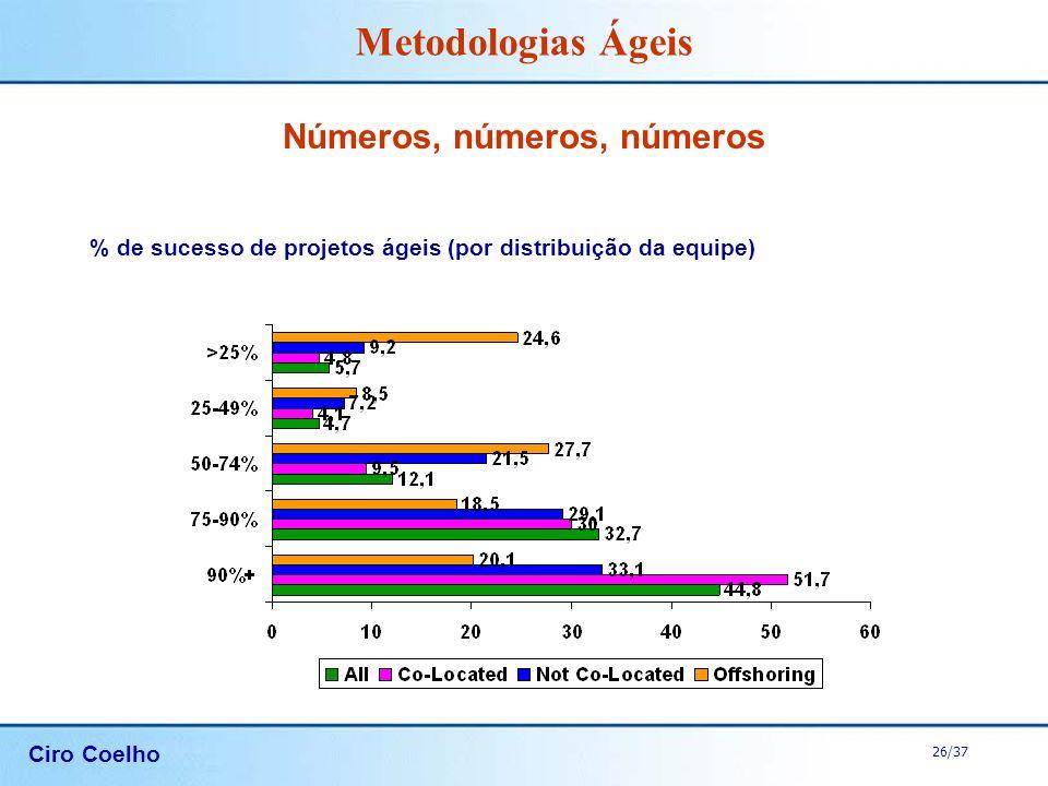 Ciro Coelho 26/37 Metodologias Ágeis Números, números, números % de sucesso de projetos ágeis (por distribuição da equipe)