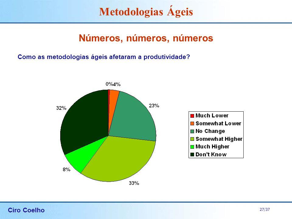 Ciro Coelho 27/37 Metodologias Ágeis Números, números, números Como as metodologias ágeis afetaram a produtividade?