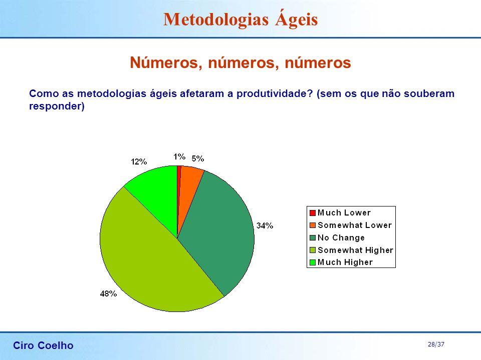 Ciro Coelho 28/37 Metodologias Ágeis Números, números, números Como as metodologias ágeis afetaram a produtividade? (sem os que não souberam responder