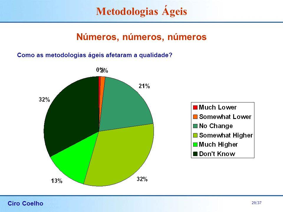 Ciro Coelho 29/37 Metodologias Ágeis Números, números, números Como as metodologias ágeis afetaram a qualidade?