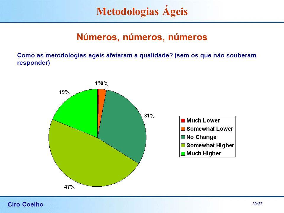 Ciro Coelho 30/37 Metodologias Ágeis Números, números, números Como as metodologias ágeis afetaram a qualidade? (sem os que não souberam responder)