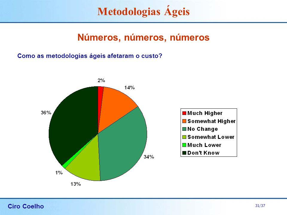 Ciro Coelho 31/37 Metodologias Ágeis Números, números, números Como as metodologias ágeis afetaram o custo?
