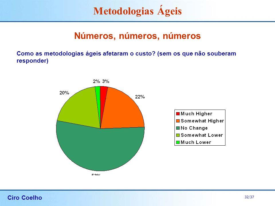 Ciro Coelho 32/37 Metodologias Ágeis Números, números, números Como as metodologias ágeis afetaram o custo? (sem os que não souberam responder)