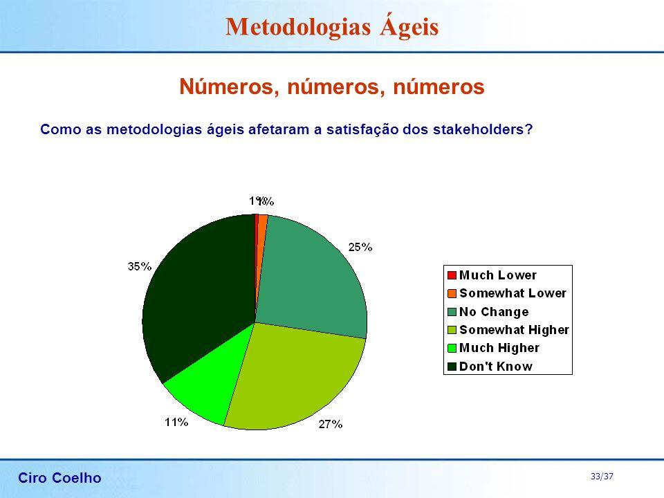 Ciro Coelho 33/37 Metodologias Ágeis Números, números, números Como as metodologias ágeis afetaram a satisfação dos stakeholders?