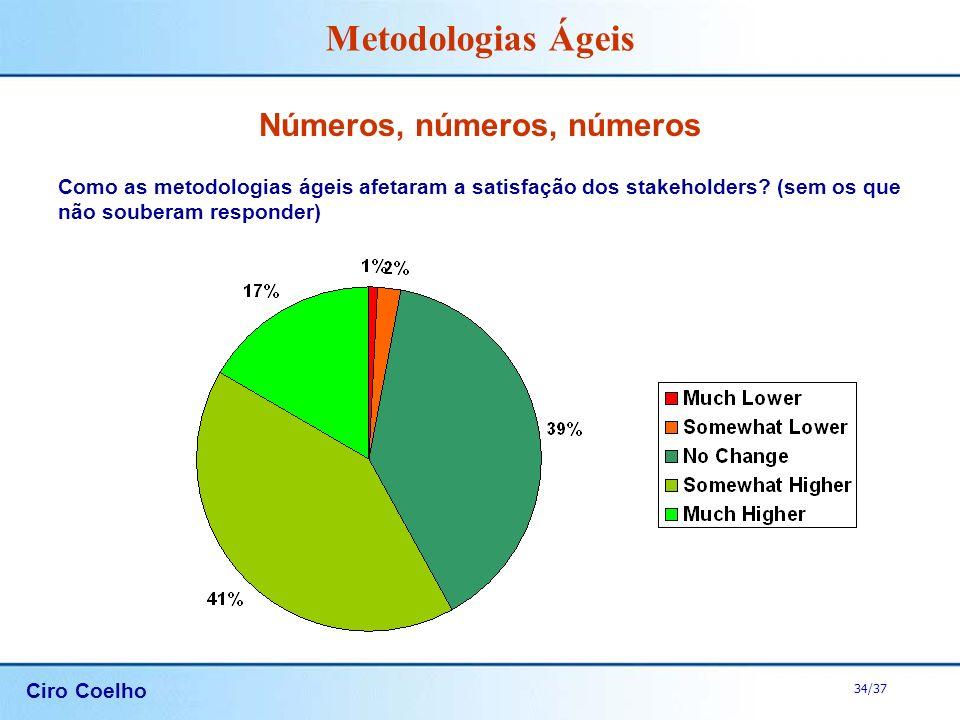 Ciro Coelho 34/37 Metodologias Ágeis Números, números, números Como as metodologias ágeis afetaram a satisfação dos stakeholders? (sem os que não soub
