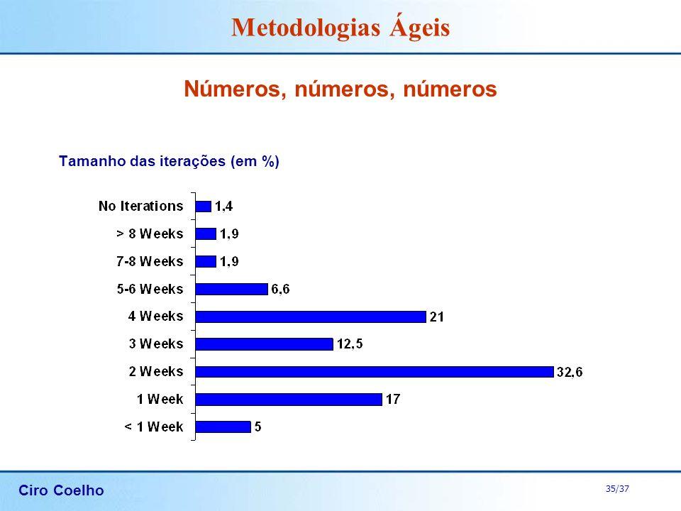 Ciro Coelho 35/37 Metodologias Ágeis Números, números, números Tamanho das iterações (em %)