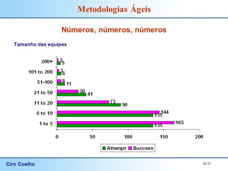 Ciro Coelho 36/37 Metodologias Ágeis Números, números, números Tamanho das equipes