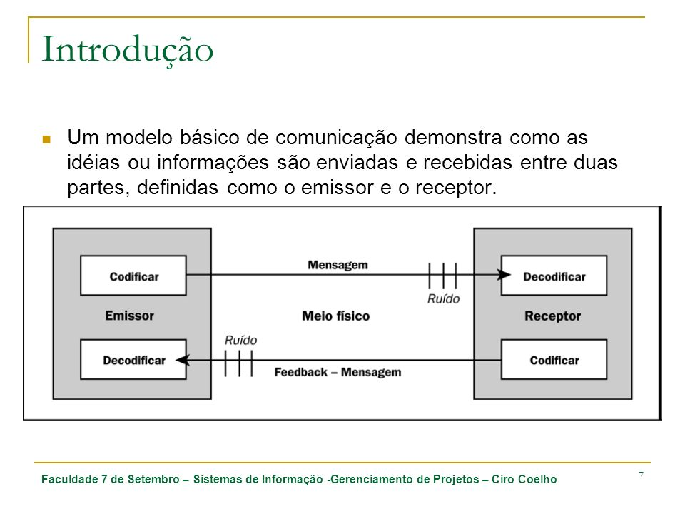 Faculdade 7 de Setembro – Sistemas de Informação -Gerenciamento de Projetos – Ciro Coelho 7 Introdução Um modelo básico de comunicação demonstra como