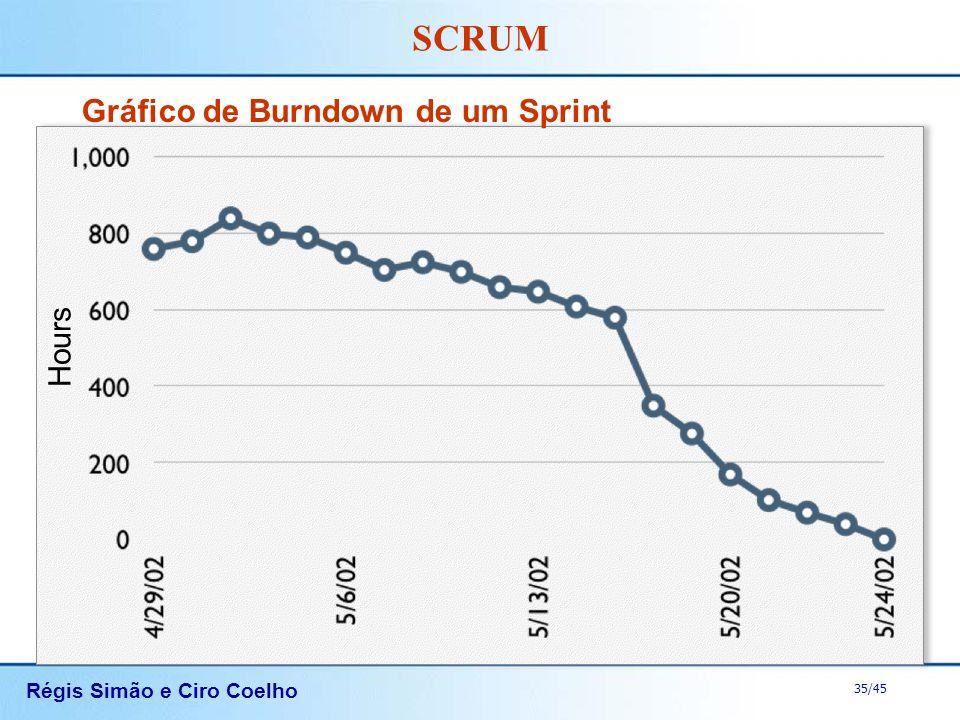Régis Simão e Ciro Coelho 35/45 SCRUM Gráfico de Burndown de um Sprint Hours