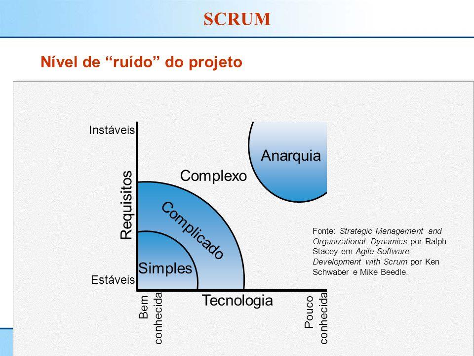 Régis Simão e Ciro Coelho 8/45 SCRUM Nível de ruído do projeto Simples Complexo Anarquia Complicado Tecnologia Requisitos Instáveis Estáveis Bem conhe