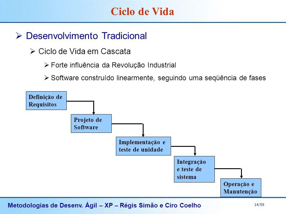 Metodologias de Desenv. Ágil – XP – Régis Simão e Ciro Coelho 14/59 Desenvolvimento Tradicional Ciclo de Vida em Cascata Forte influência da Revolução